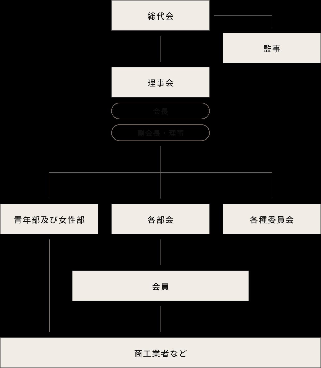 内子町商工会組織図